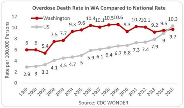 Graph of overdose death rate in WA compared to national rate.