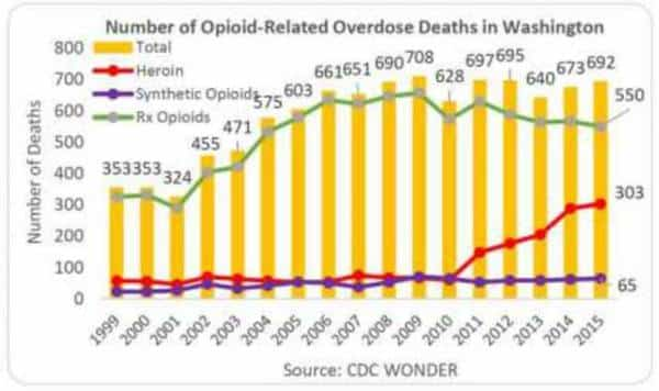 Graph showing number of opioid related overdoses in Washington.