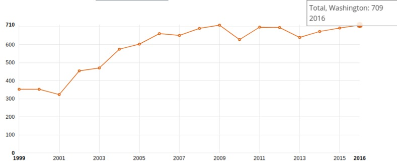 A graph of Washington state drug rehab numbers.