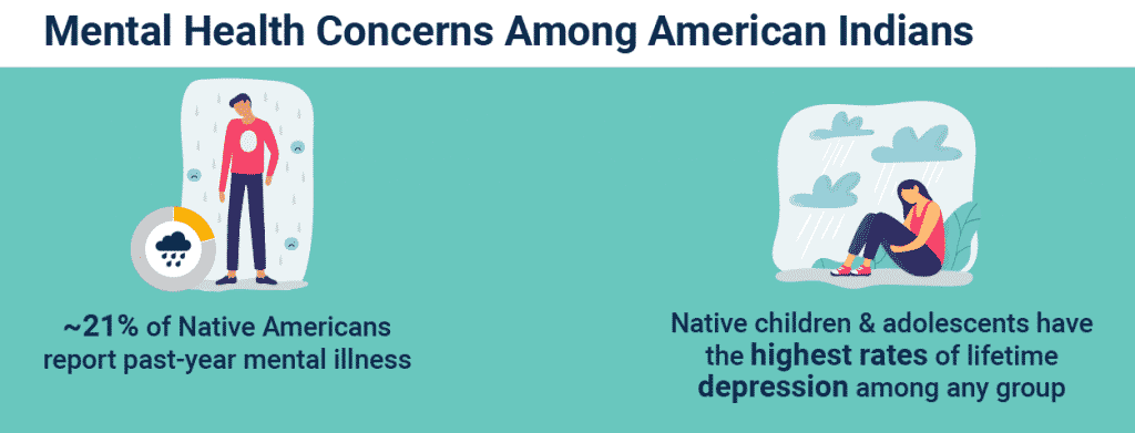 mental health concerns among American Indians infographic