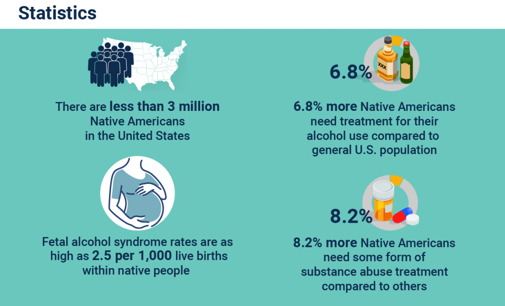 Native Americans and Substance Abuse Statistics graphic