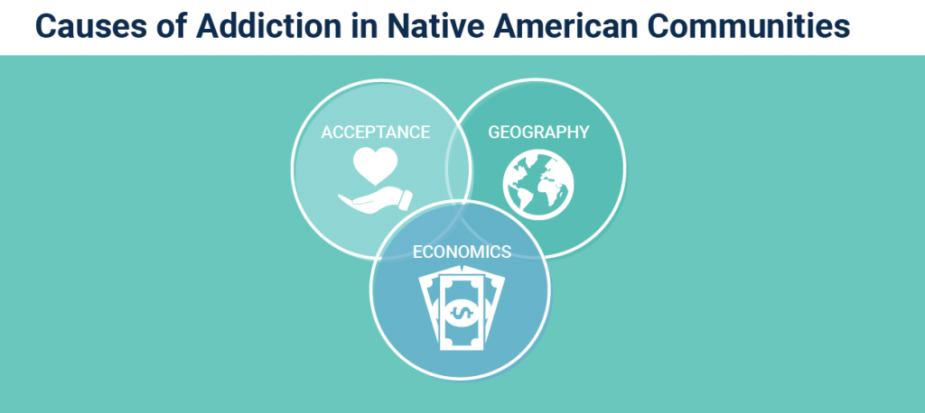 causes of Native American addiction graphic